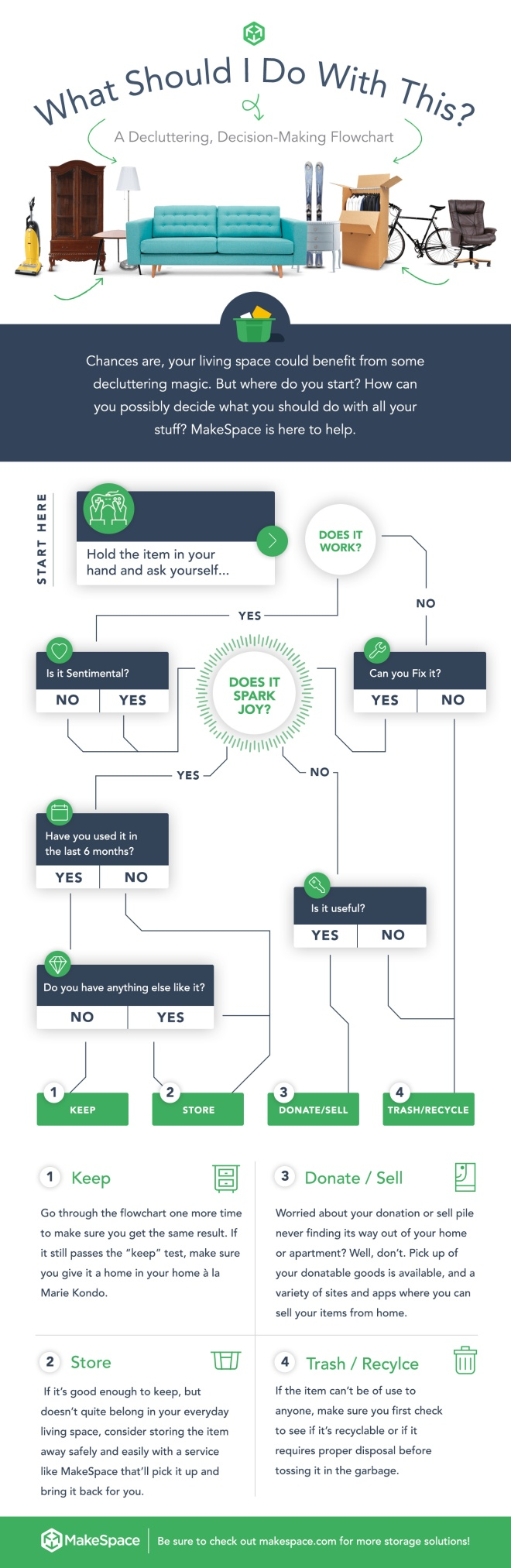 decluttering-flowchart-makespace-storage